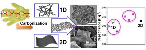 Fibrous carbon nanosheets from Kevlar nanofibrils: compromising one and two dimensions of carbon nanomaterials for optimal capacitive performance. Li, M., Zong, L., Li, X., You, J., Wu, X., Kong, Q., & Li, C. (2017).Carbon, 123, 565-573.