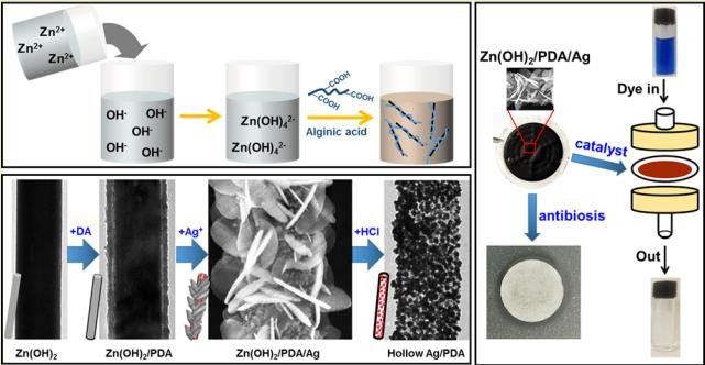 Modulating Zn(OH)2 rods by marine alginate for templates of hybrid tubes with catalytic and antimicrobial properties. Lv, L., Wu, X., Li, M., Zong, L., Chen, Y., You, J., & Li, C. (2016). ACS Sustainable Chemistry & Engineering, 5(1), 862-868.